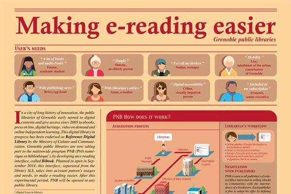 "Poster ""Making e-reading easier"""