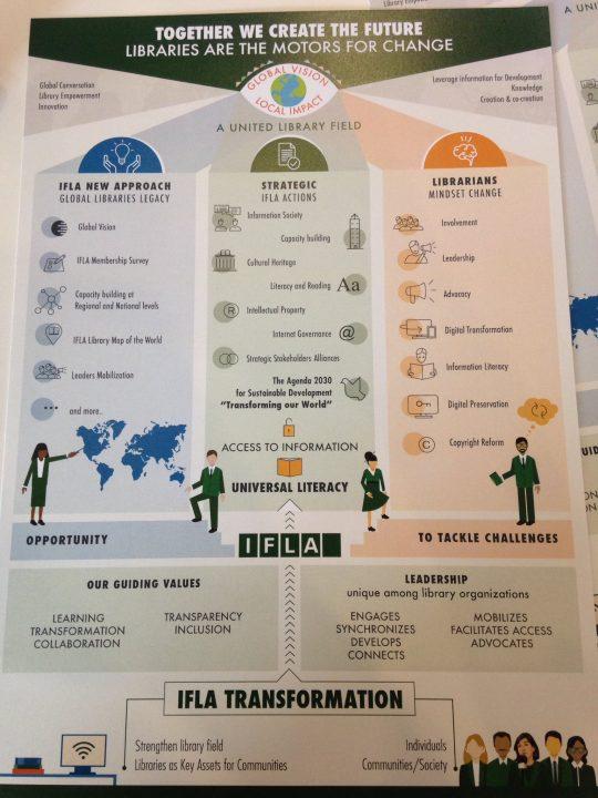 carte d'empathie réalisée pendant le congrès de l'IFLA