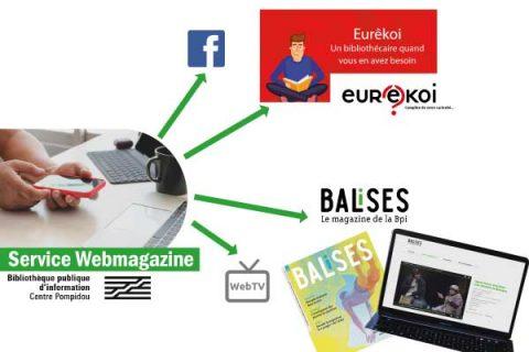 Infographie montrant que le webmagazine regroupe deux services : Eurêkoi et Balises