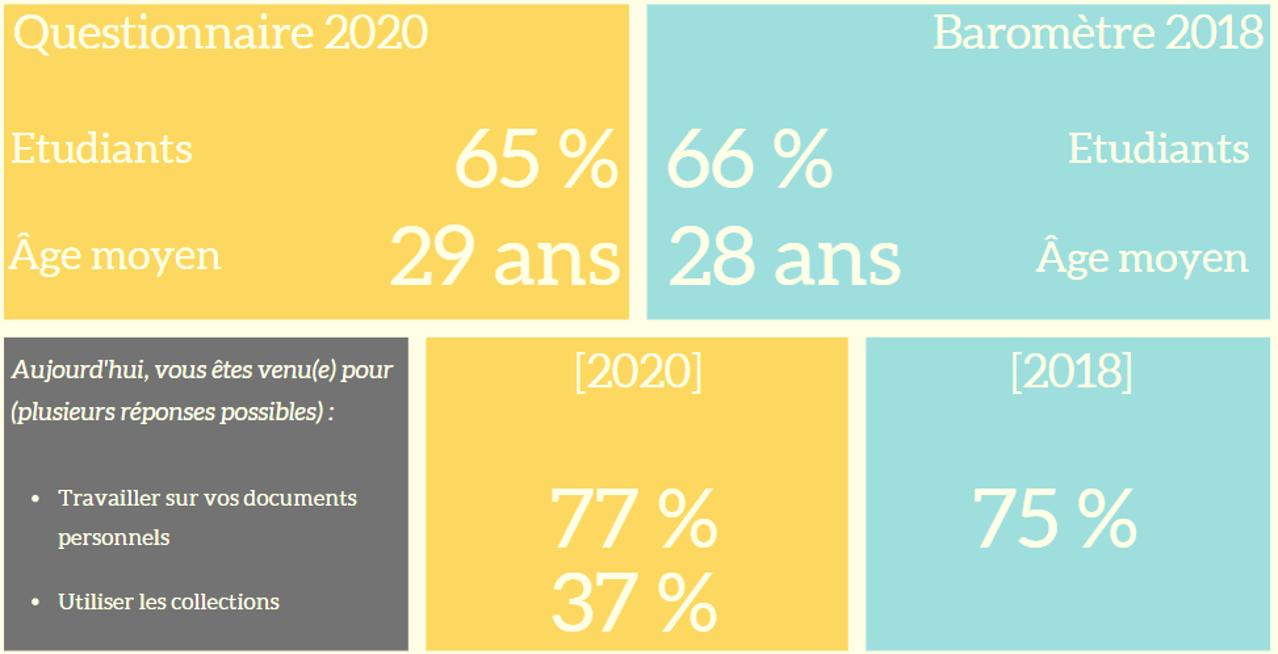Similitudes de fréquentation entre 2018 et 2020 : part d'étudiant, âge moyen, part du travail sur document personnel