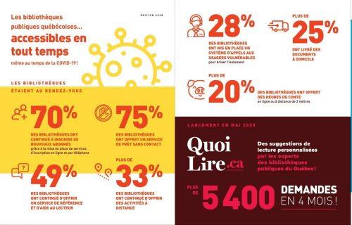 Infographie sur les actions des bibliothèques publiques québécoises pendant la Covid-19